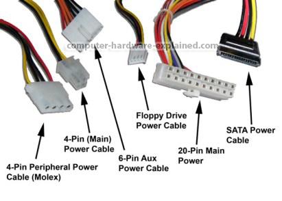 Jenis Konektor Pada Power Supply Dan Fungsinya
